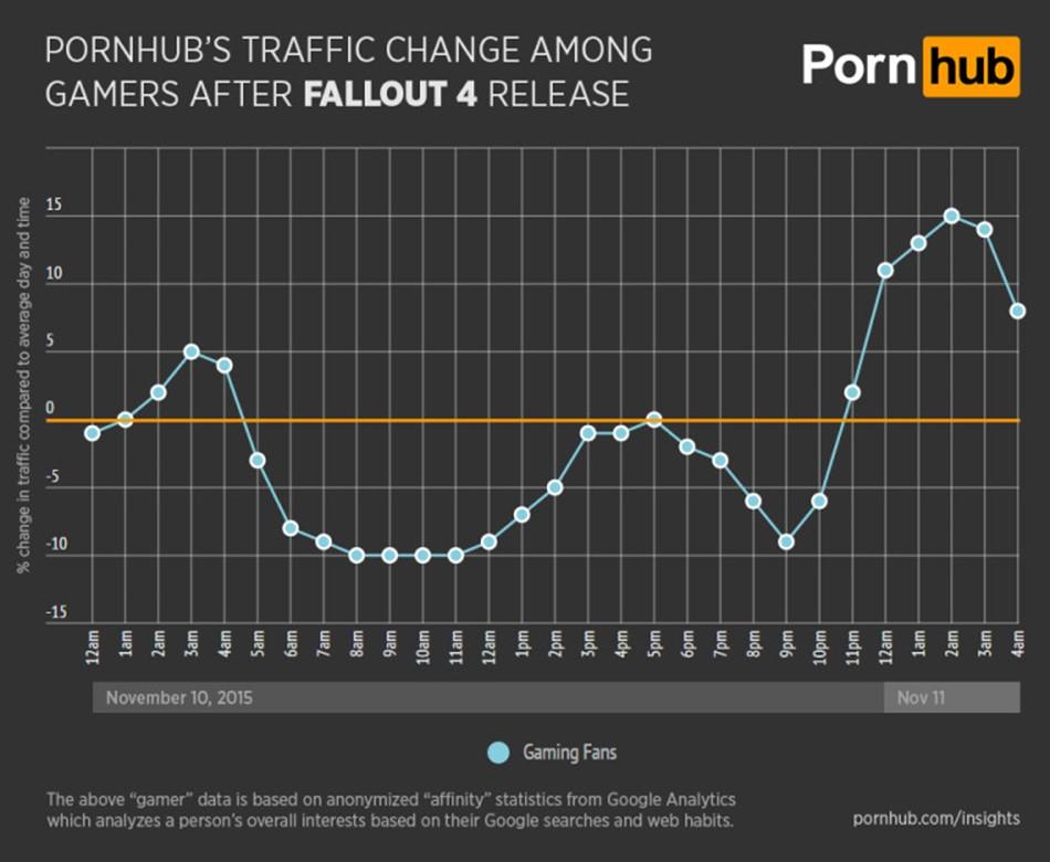 Статистика Pornhub количество посетителей в день запуска Fallout 4